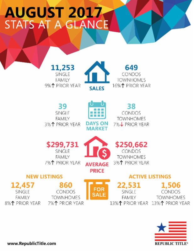 North Dallas real estate summary report for August 2017